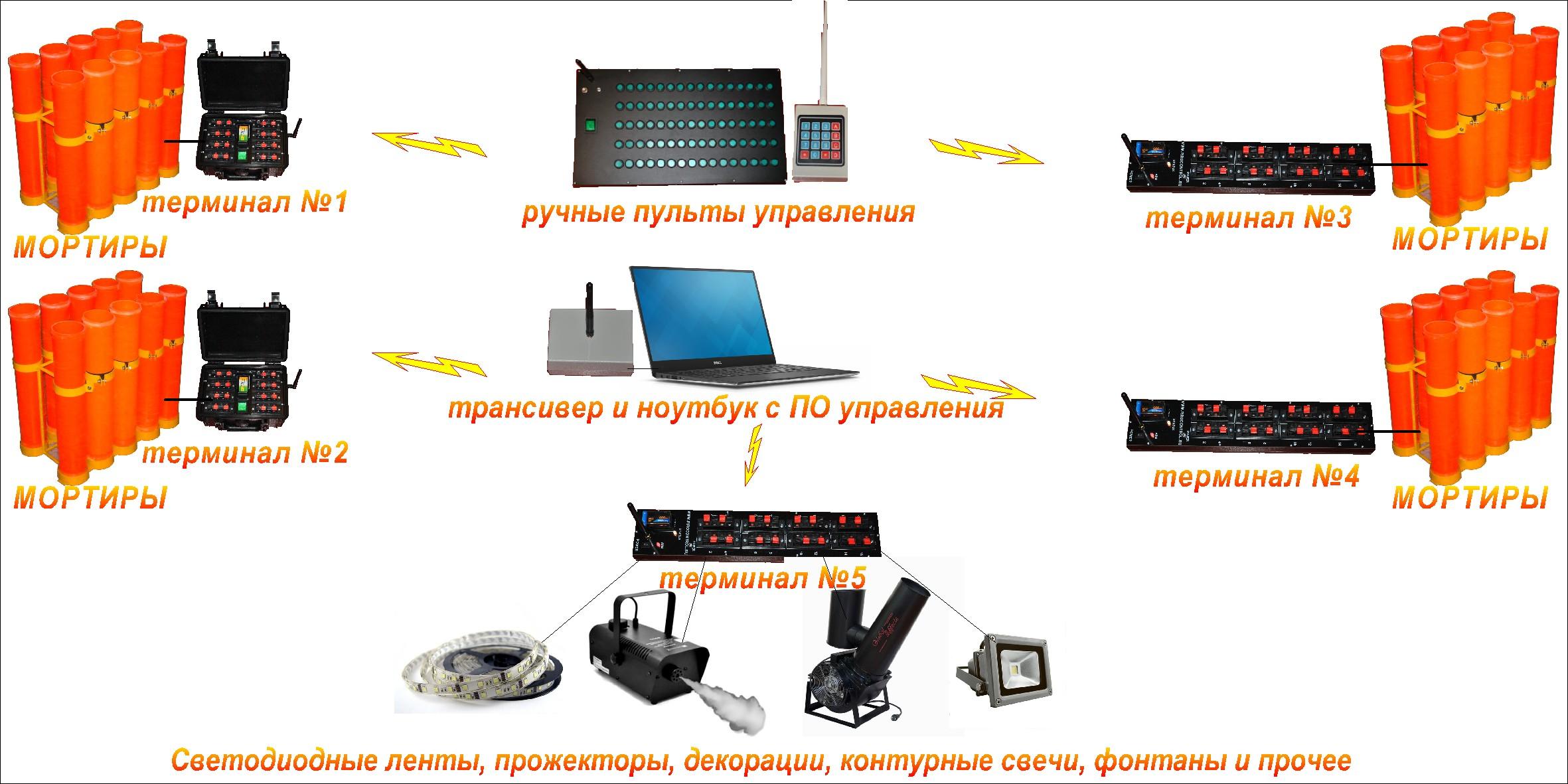 Описание системы   пульты Fixeria Fireworks Control: http://pirocontrol.ru/opisanie-sistemy